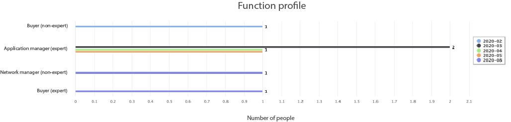 Quickly draw up a function profile