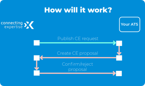 API connection CE